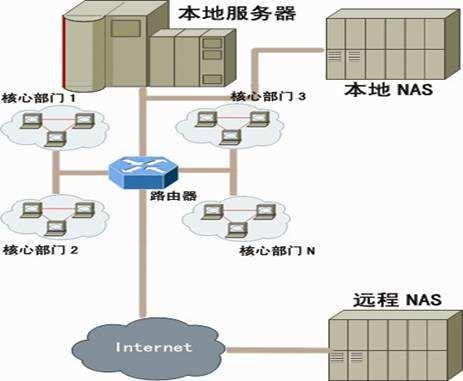 网络存储结构与NAS的应用
