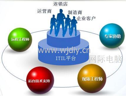 儒骏城立方安装监控网络布线上门维修打印机.jpg