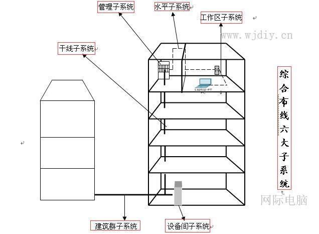 综合布线系统包含哪些子系统.jpg