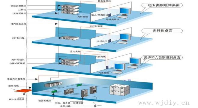 什么是综合布线系统?网络综合布线系统的由来意义.jpg
