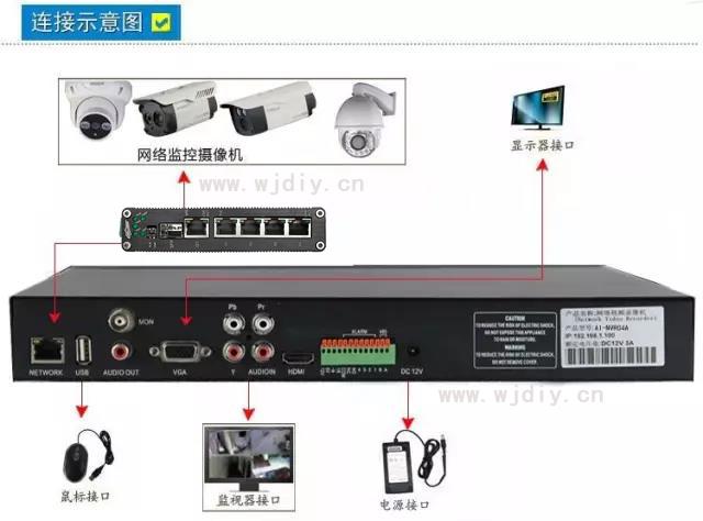 常用网络视频摄像头安装步骤图 监控器安装方法图解