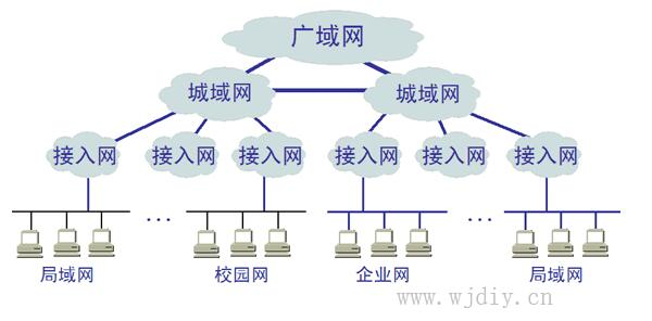 什么是城域网?城域网的布署组成 城域网的特点.jpg