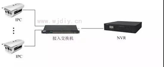 常用网络视频摄像头安装步骤图 监控器安装方法图解.jpg