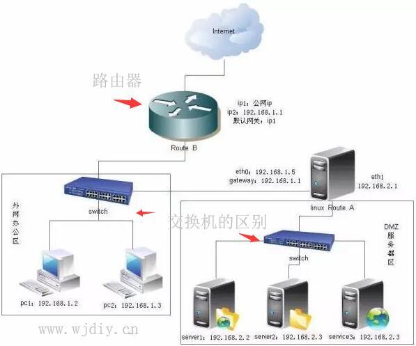用二张图片解释路由器和交换机的区别.jpg