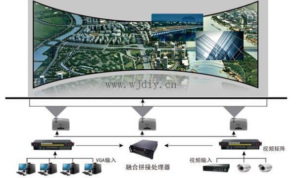 大屏幕显示系统与大屏幕拼接系统的联系与区别