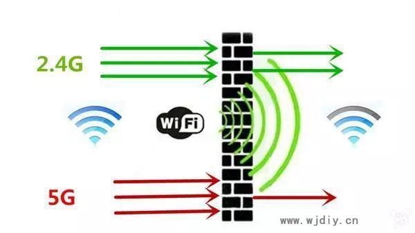 2.4g和5g的wifi区别 2.4g和5g的wifi速度区别.jpg