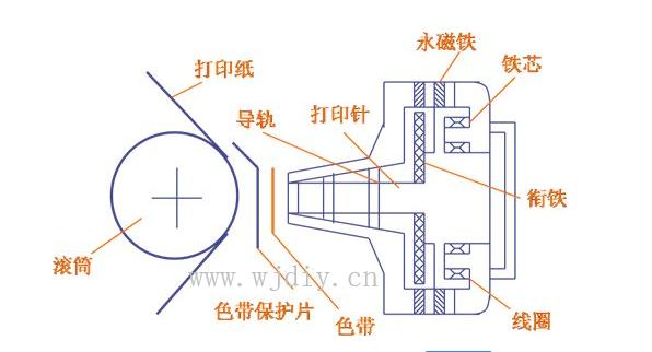 针式打印机的工作原理.png