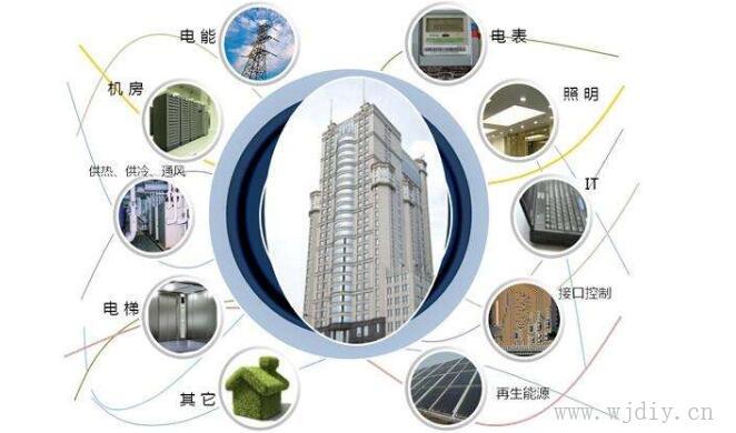 智能楼宇系统造价与智能楼宇系统主要内容涉及范围