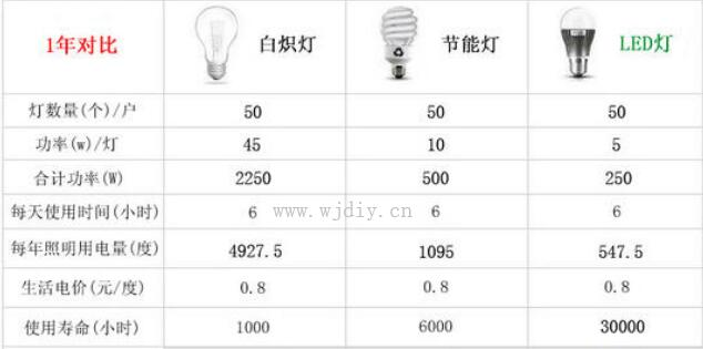 LED灯泡节能灯瓦数对照表 LED灯泡节能灯功率换算.jpg