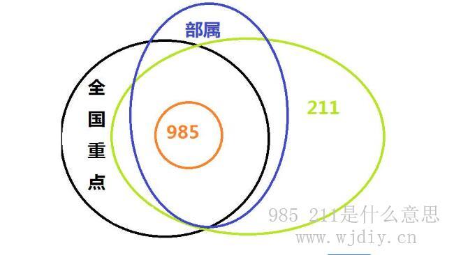 985 211是什么意思  985大学与211大学是什么意思.jpg