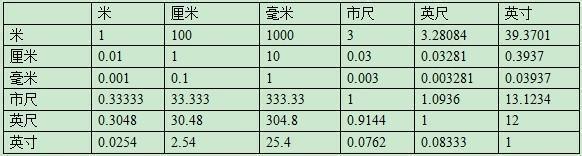 英寸和厘米的换算公式 英寸和毫米的换算表图.jpg