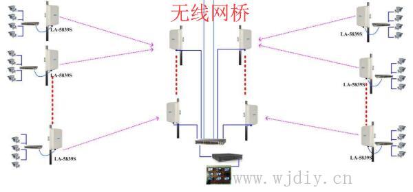 无线监控POE供电系统构成 无线网桥的工作方法.jpg