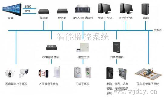 安防监控系统与智能监控系统区别与联系.jpg
