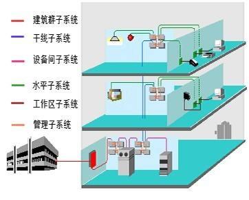 综合布线系统由哪几个部分组成?深圳综合布线系统公司.jpg