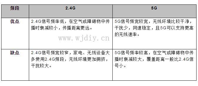 AP2.4g和5g的wifi区别 无线网2.4g和5g有什么区别.jpg